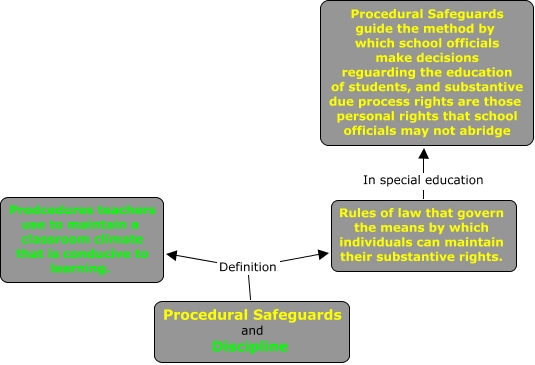 Special Education Procedural Safeguards >> Procedural Safeguards Miss D Onofrio S Special Education Site